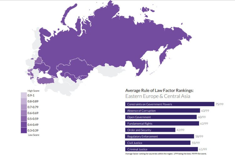 Rule of law in Eurasia as visualised by the 2014 WJP Rule of Law Index